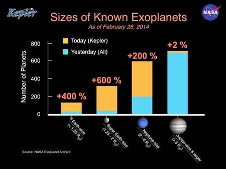 Proportion des exoplanètes découvertes en fonction de leur taille