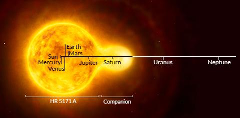 Détection de la plus grosse étoile jamais découverte