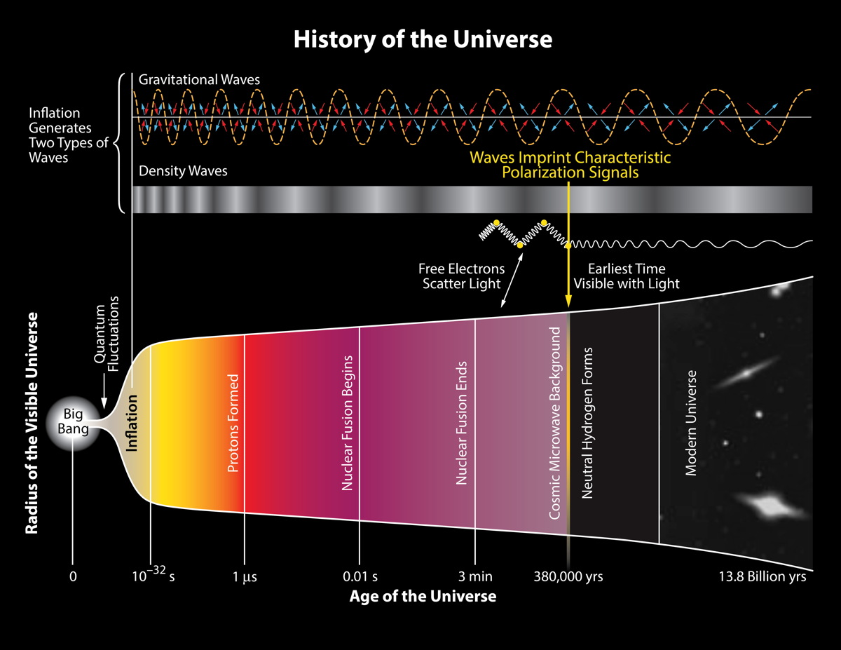 Histoire de l'univers
