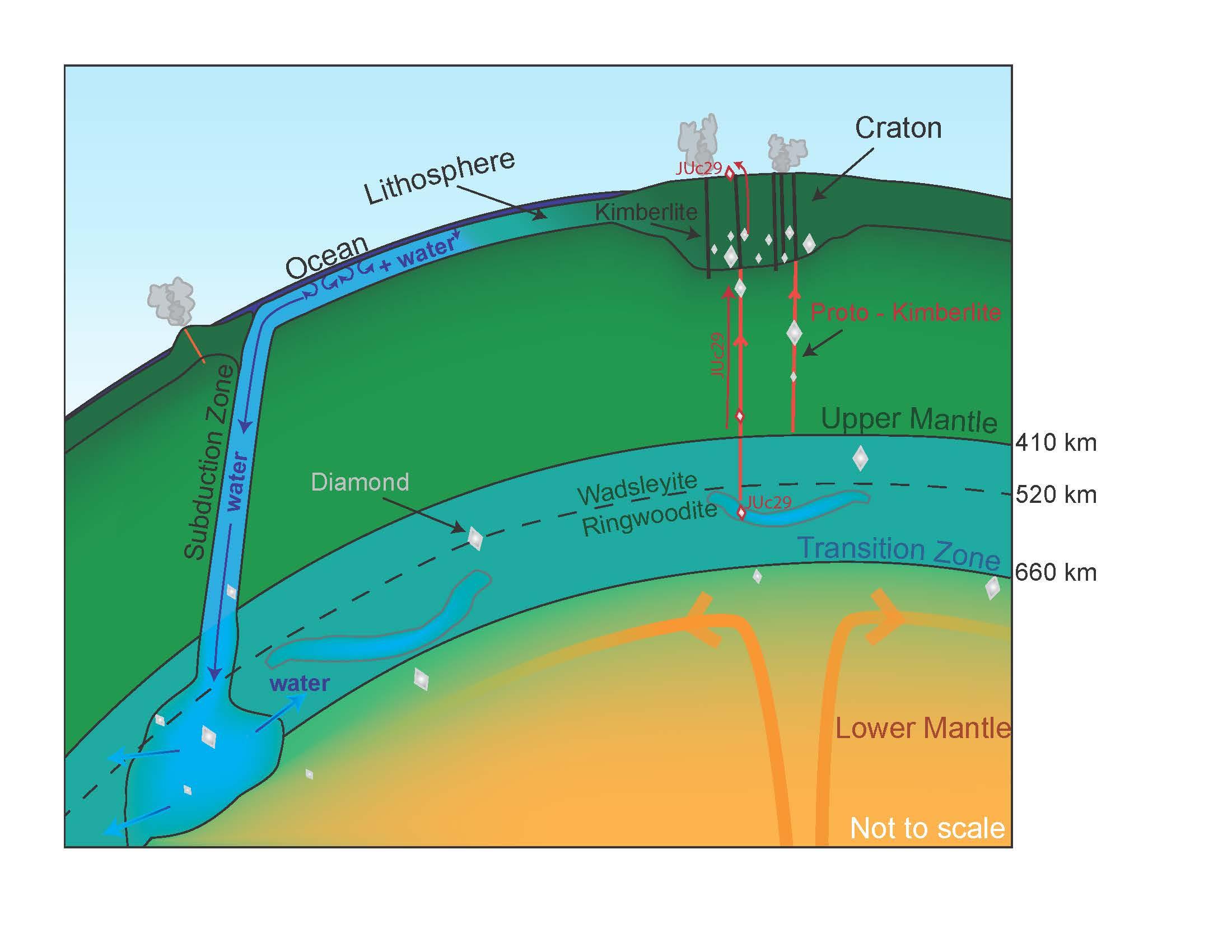 Présence d'eau dans le manteau terrestre