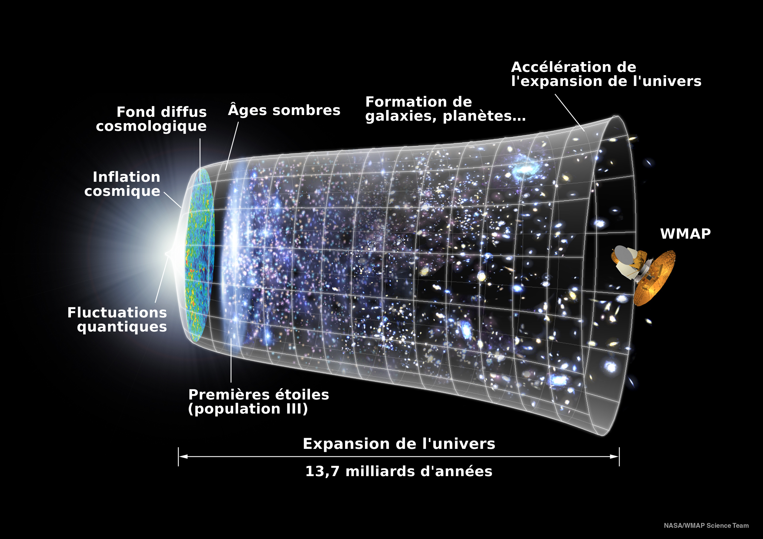 Timeline Expansion de l'univers