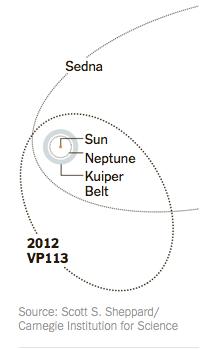 Orbite de différents astres du système solaire
