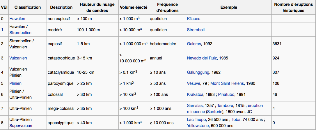 Classification des volcans