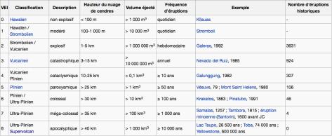 Classification des volcans